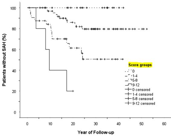 図:未破裂脳動脈瘤スコアとSAH率