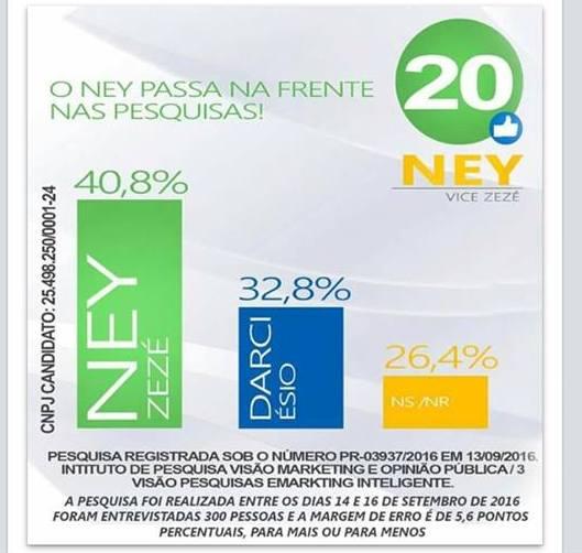 Resultado de pesquisa eleitoral aponta liderança de Ney no município de Palmital