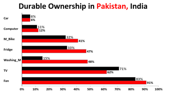 Pakistan Middle Class Jumps to 55% of Population - PakAlumni