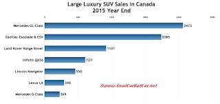Canada large luxury SUV sales chart 2015 year end
