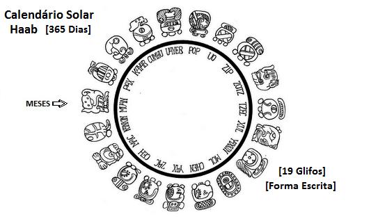 Resultado de imagem para civilização maia nova era