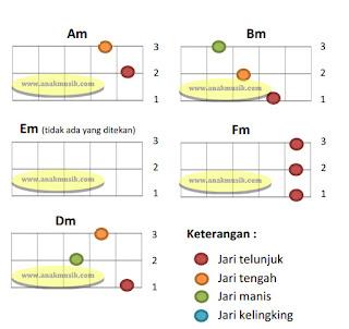 Kunci Kentrung (Gitar Ukulele) Senar 3 Untuk Pemula Minor