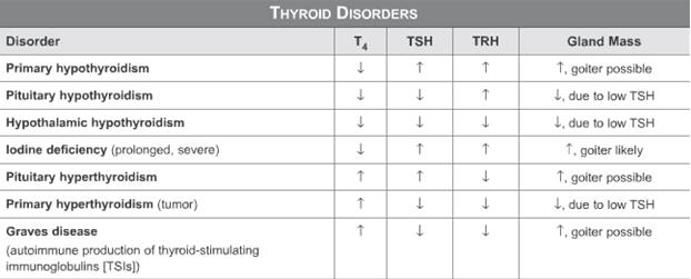 MBBS Medicine (Humanity First): Endocrine diseases list