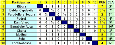 Clasificacion del Torneo Regional de Ajedrez de Vic 1949