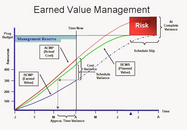 EARNED VALUE MANAGEMENT (EVM) FOR PROJECT PERFORMANCE MEASUREMENT