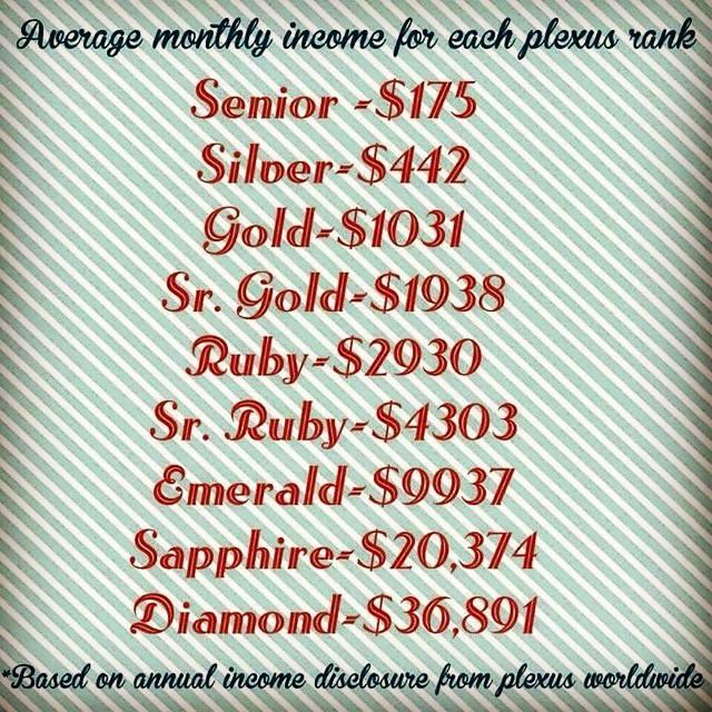 how much is plexus a month