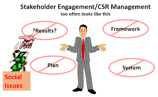 Data and management systems for CSR.  Progress, but still far to go.