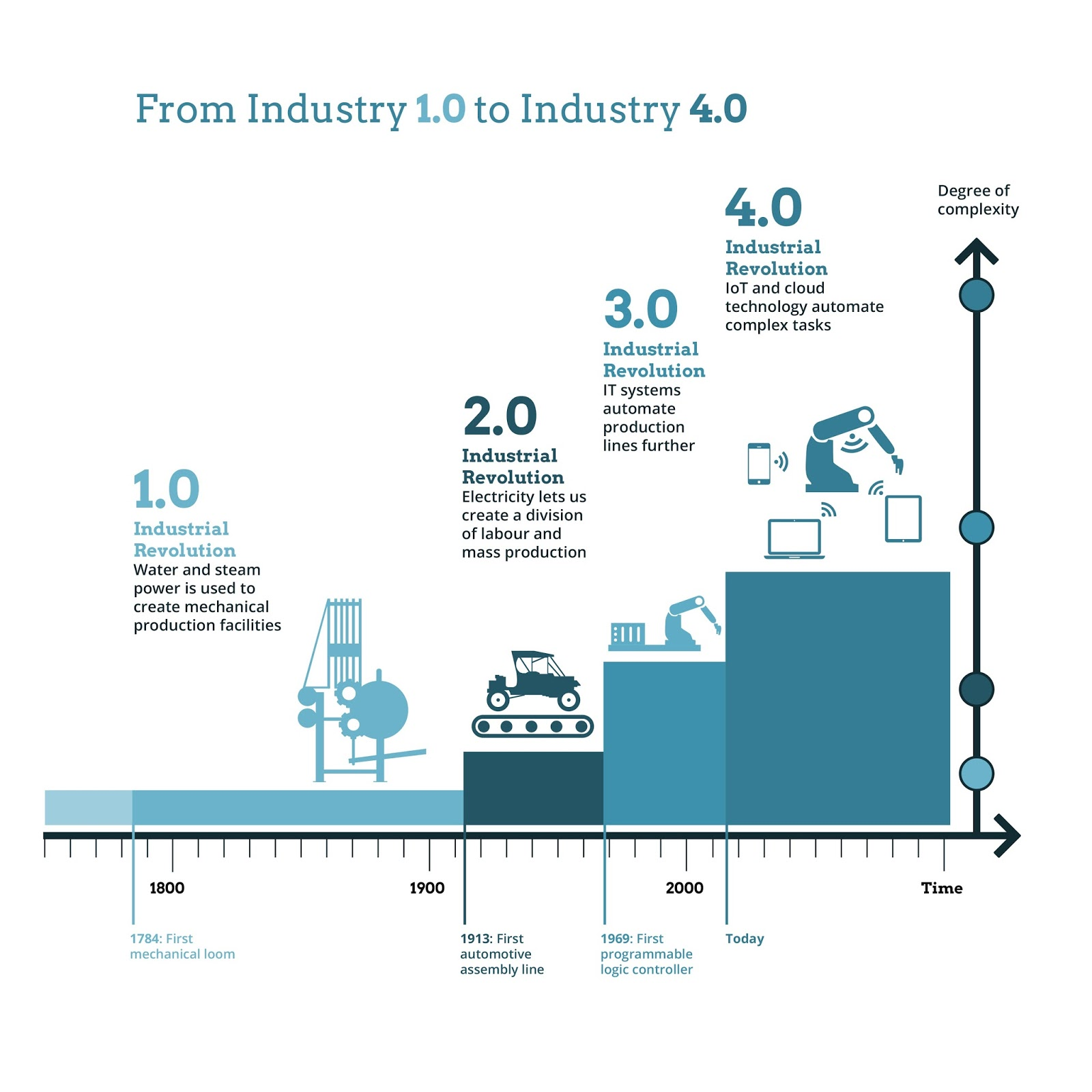major industry report 2016 top markets report semiconductors and industry & analysis (i&a) july 2016 industry & analysis' (i&a) staff of industry, trade and economic analysts.
