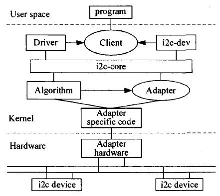 I2c linux example