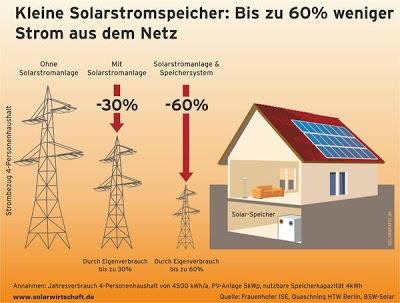 Umweltfonds Solarfonds hochrentabel Photovoltaik 2011 2012 2013 Förderung Rendite Speicher Dach Haus Investment Fonds Strom