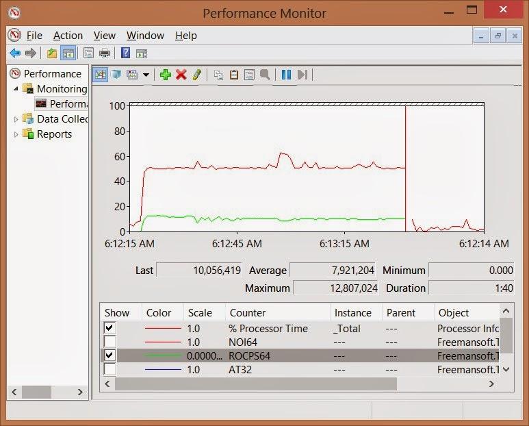 Windows Performance Counters