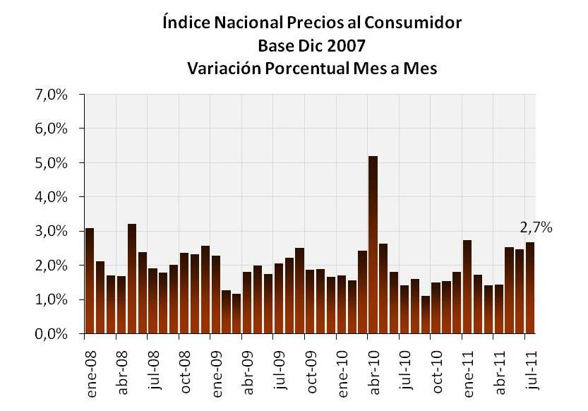 Blog de Economia y Finanzas: Inflación en Venezuela (Julio 2011)