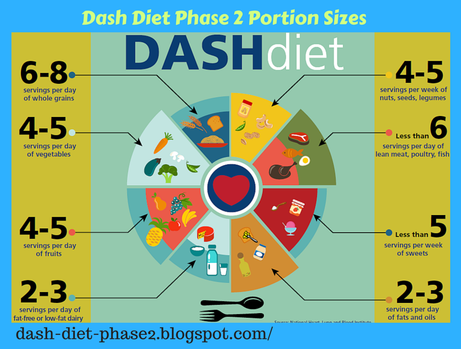 dash diet allowed foods