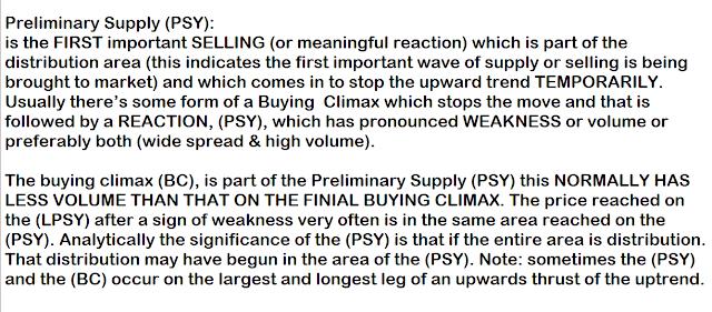 Wyckoff Preliminary Supply.