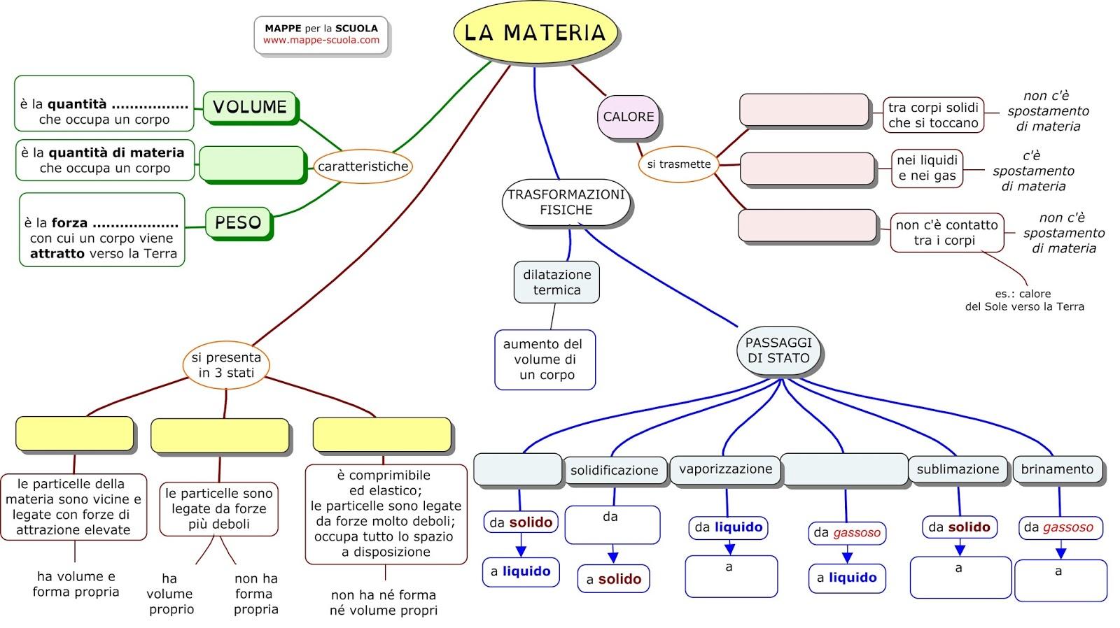 Favorito MAPPE per la SCUOLA: LA MATERIA (scienze) KV83