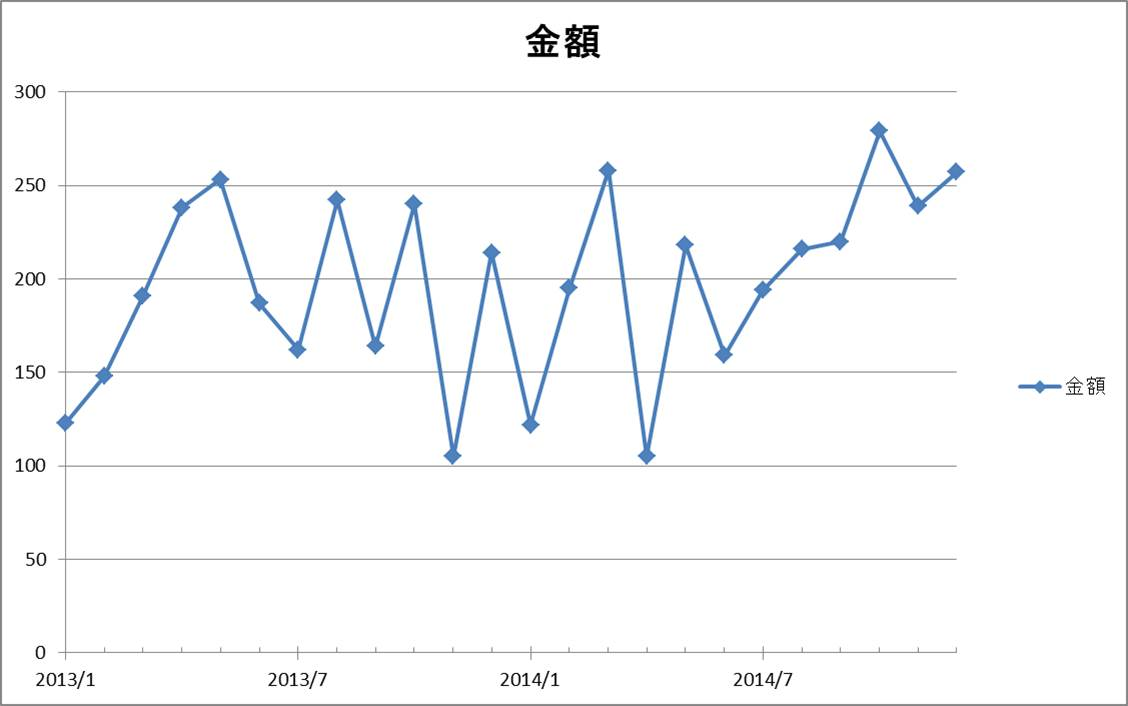 Excelテクニック and MS-Office recommended by PC training : Excel。Line graph ...