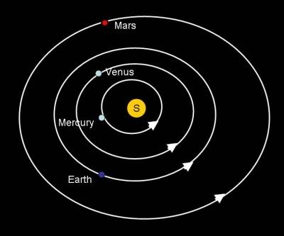 inner planets orbit model labeled - photo #6