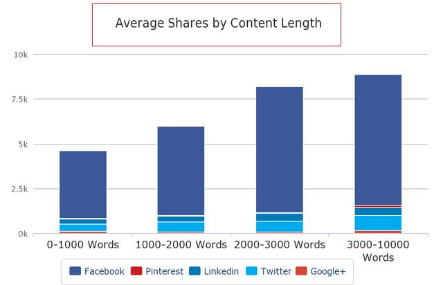 Rata-rata jumlah kata yang mendapatkan share paling banyak pada media sosial