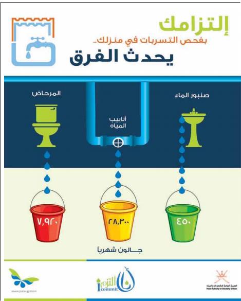 بطاقة وتصميم / ترشيد استخدام المياه