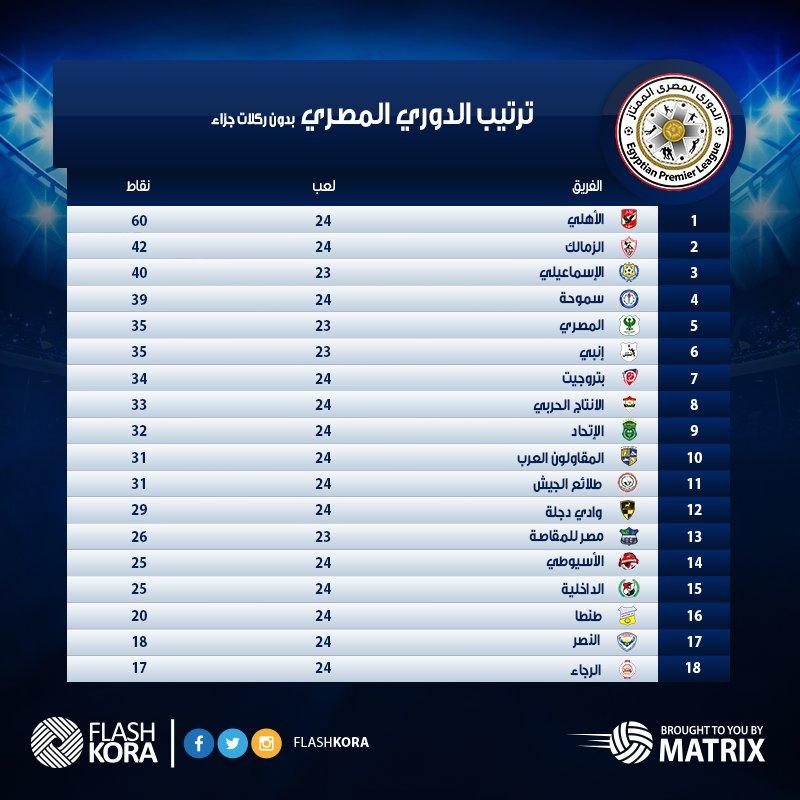 صورة | جدول ترتيب الدوري المصري بدون احتساب ركلات الجزاء من أكبر المستفيدين؟