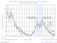 Postęp 24. cyklu aktywności słonecznej - średnie miesięczne liczby Wolfa, stan do 6 sierpnia 2018 r. Credits: SWPC