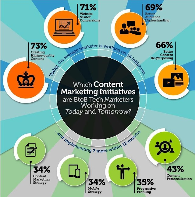 Which Content Marketing initiatives for b2b