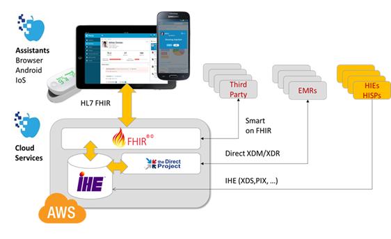 Healthcare Exchange Standards: MHD in action -- XDS on FHIR