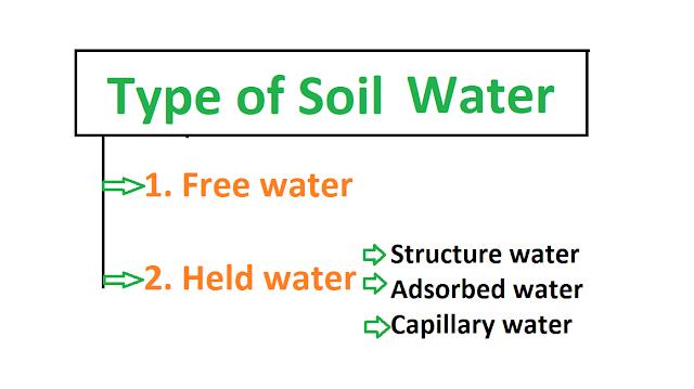 Capillary Water Determination