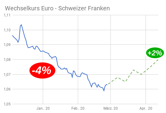 Liniendiagramm EUR/CHF-Kurs bis Ende Februar mit Prognose Kursverlauf bis Ostern 2020