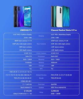 UMIDIGI F2 VS Xiaomi Redmi Note 8 Pro Comparison