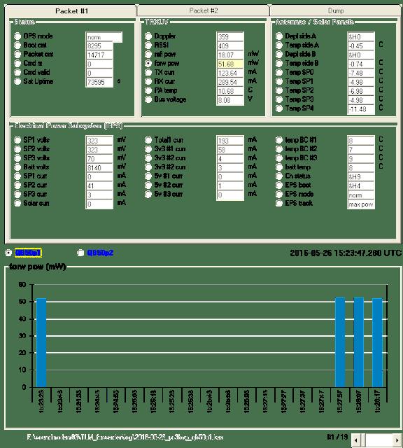 Forward Power Chart