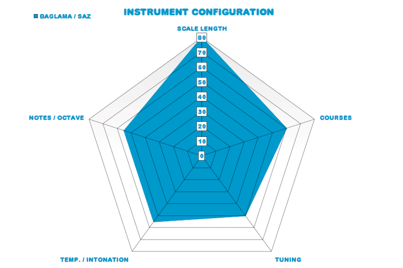 Instrument Configurations Via Radar Chart: Simple, Visual, Comparable. #VisualFutureOfMusic #WorldMusicInstrumentsAndTheory