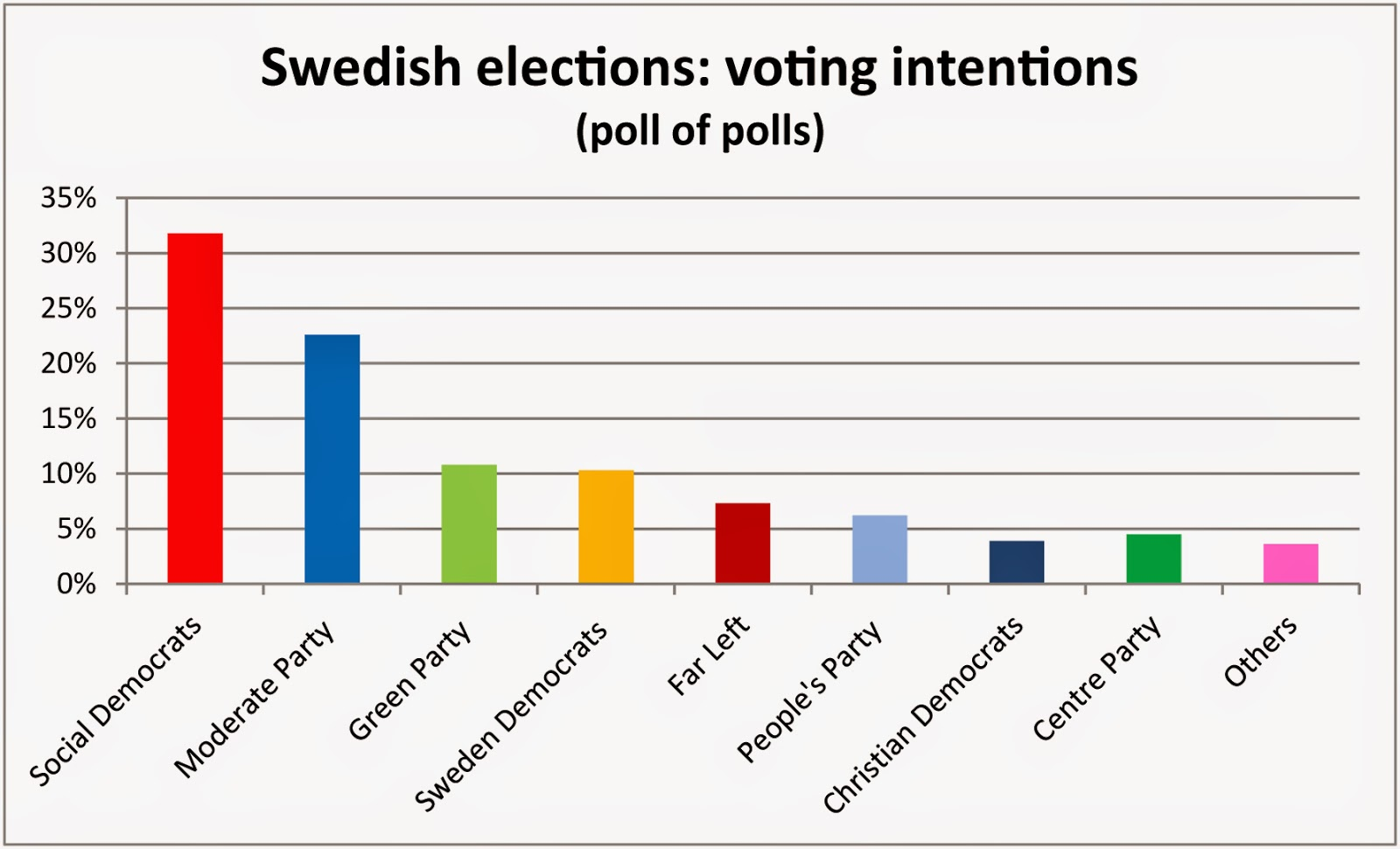 Open Europe: Sweden set for a lurch to the left - and ...