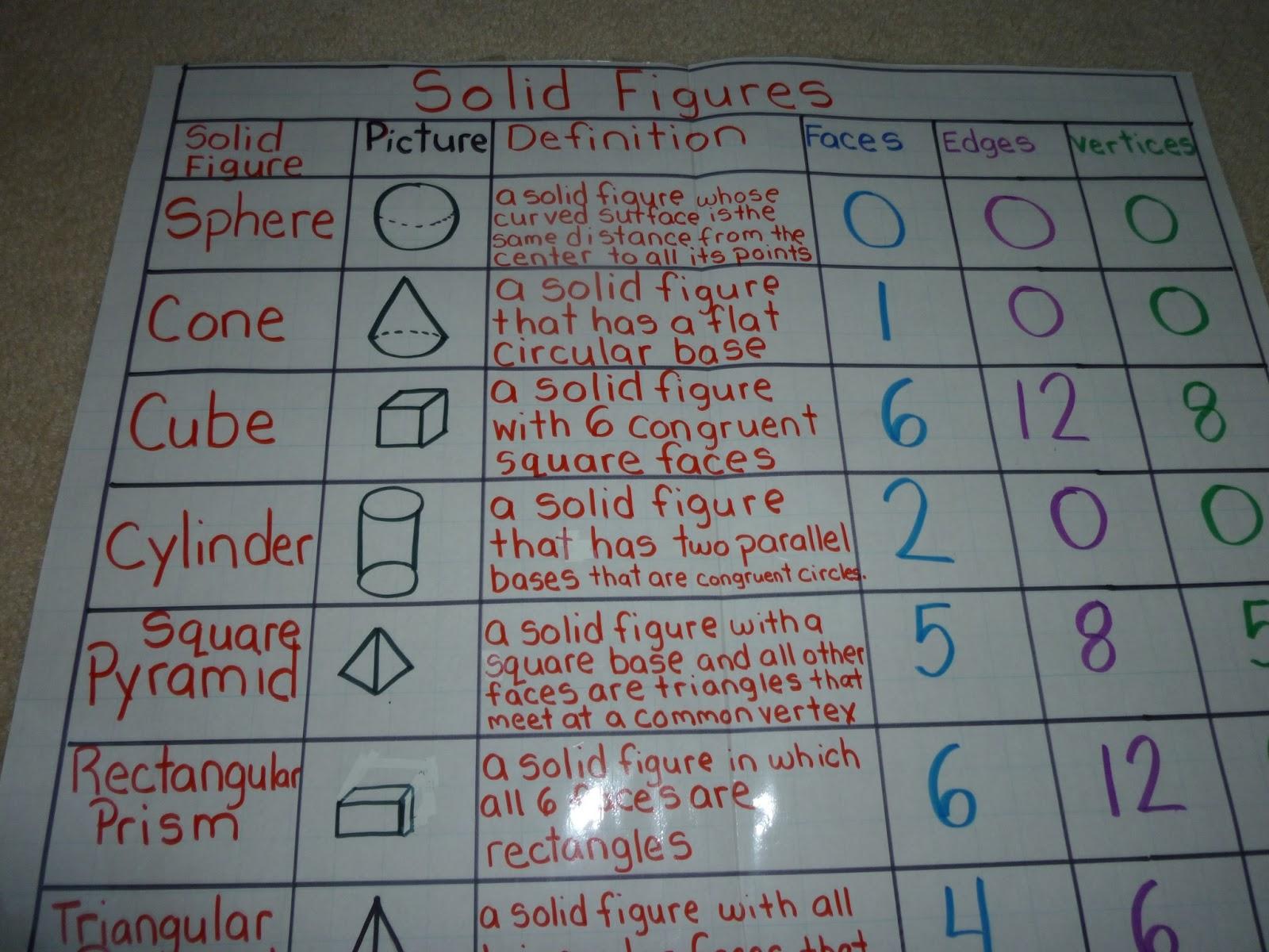 Love 2 Teach Math 2 G 1 Geometry Anchor Charts