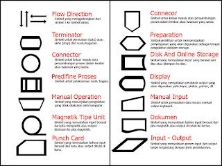 Macam-macam Simbol Flowchart dan Fungsinya