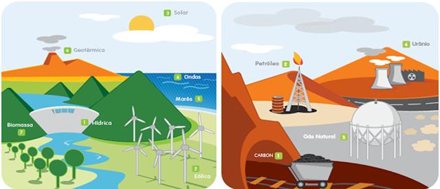 Resultado de imagen de dibujos energias renovables