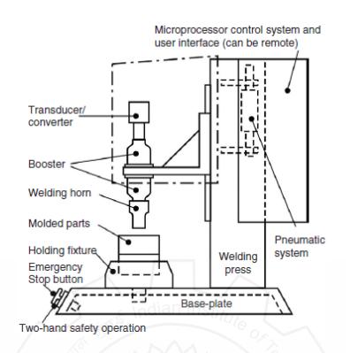 bagian-bagian ultrasonic welding machine