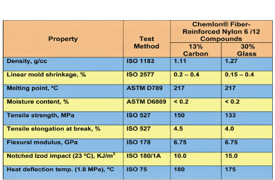 Properties Nylon Has High 12