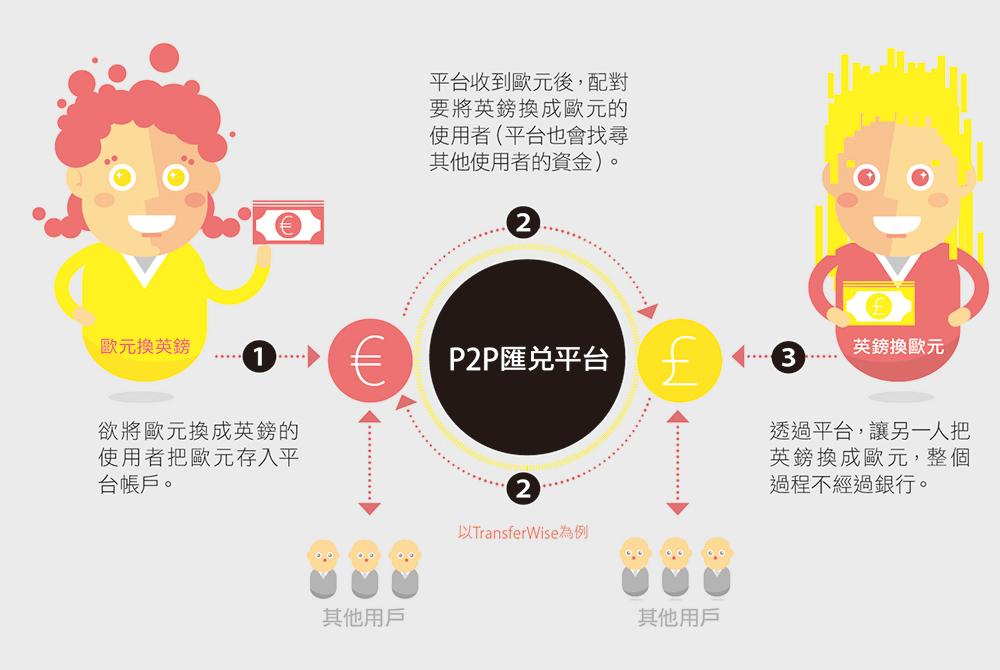 [圖解]六張圖看懂金融科技模式:概念、現況與案例