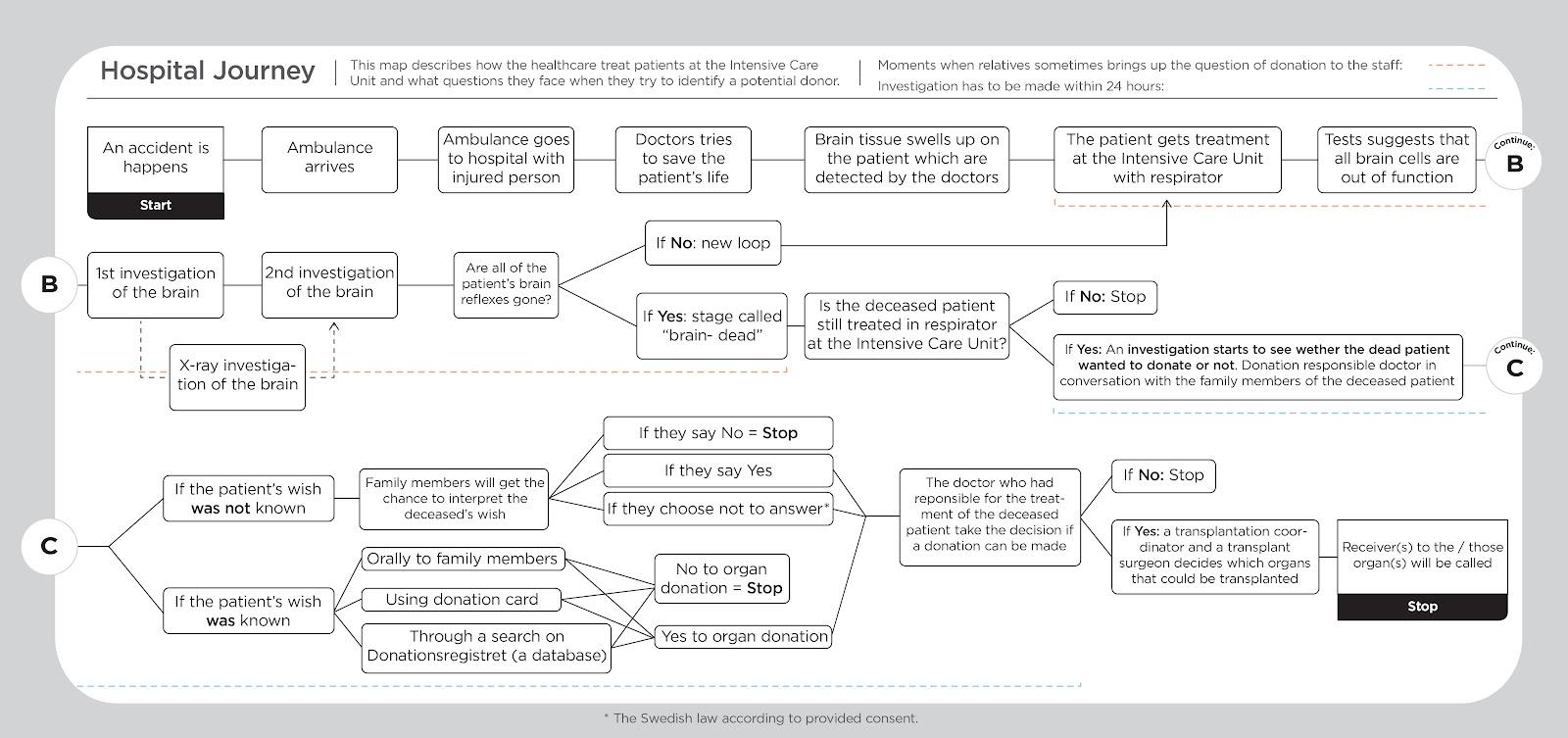 medium resolution of flow chart hospital s journey