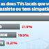 Pesquisa mostra TV Clube como líder e TV Antena 10 em 2º