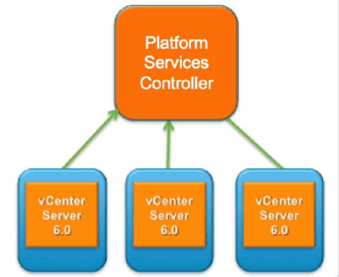Vcenter Server 6.0 - Planning and Installation