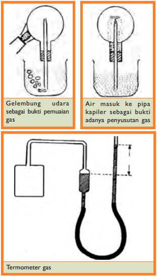 Alat yang membuktikan pemuaian Gas