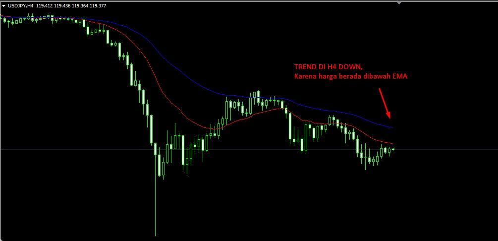 Strategi forex profit harian