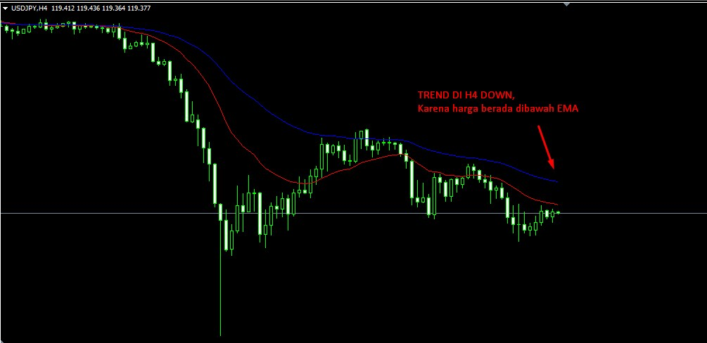 Strategi forex profit