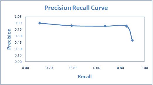 Precision Recall Curve Simplified