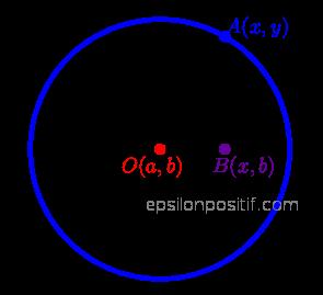 Konsep Persamaan Lingkaran