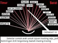 Artikel Dasar 6 Daftar Cara Setting RECEIVER Menambah Satelit Palapa / Telkom 4 Parabola Untuk Program Channel Frekuesi TV Manual yang Tidak Ada Sinyal Terbaru 2020