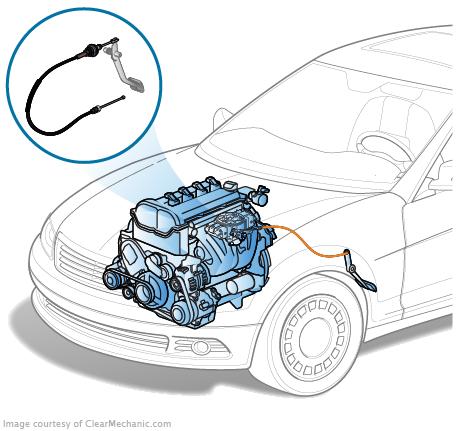 cable d'accelerateur pour voiture