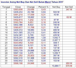 Net buy dan net sell maret 2017